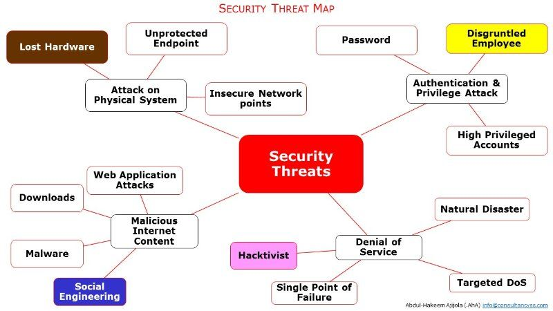 #Cybersecurity Threat Map  http:// buff.ly/2qcIrz1  &nbsp;   #Databreach #Ransomware #Hackers #defstar5 #makeyourownlane #Mpgvip #infosec #AI #bots<br>http://pic.twitter.com/gd0i2v34hY