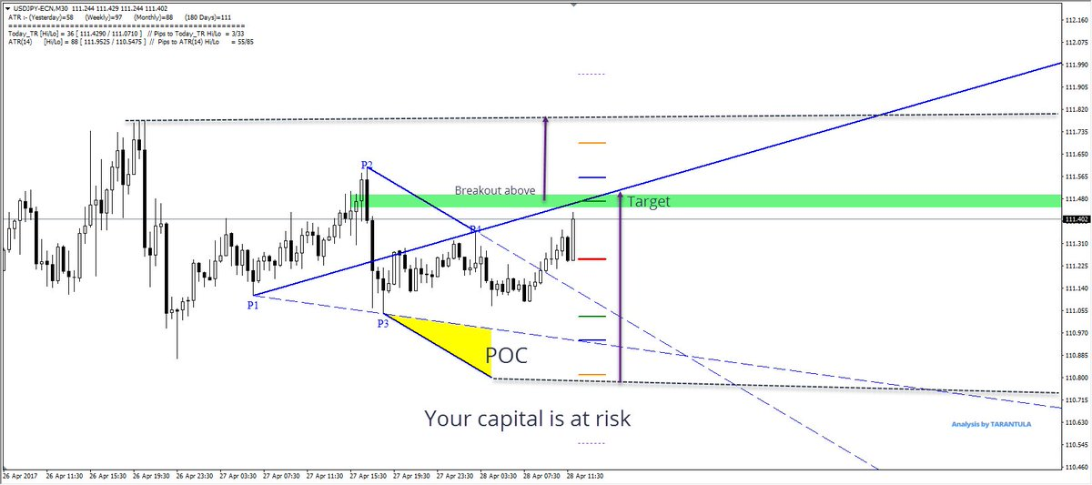USD/JPY Bullish Breakout successful!  http:// buff.ly/2oEzSA2  &nbsp;   #forex #fx  #FridayFeeling #win #success #usdjpy <br>http://pic.twitter.com/YkSqE5Z9wb
