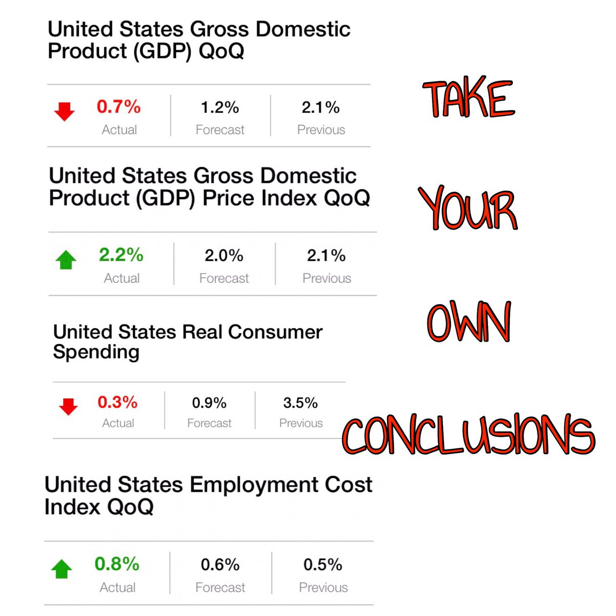 #USA #GDP data at #Trump #100days speak by itself. Take your own conclusions. $SPY $DIA $IWM $GLD $SLV #USD #EURUSD #JPY #Gold #Silver #VIX<br>http://pic.twitter.com/kC7tsVWy0K