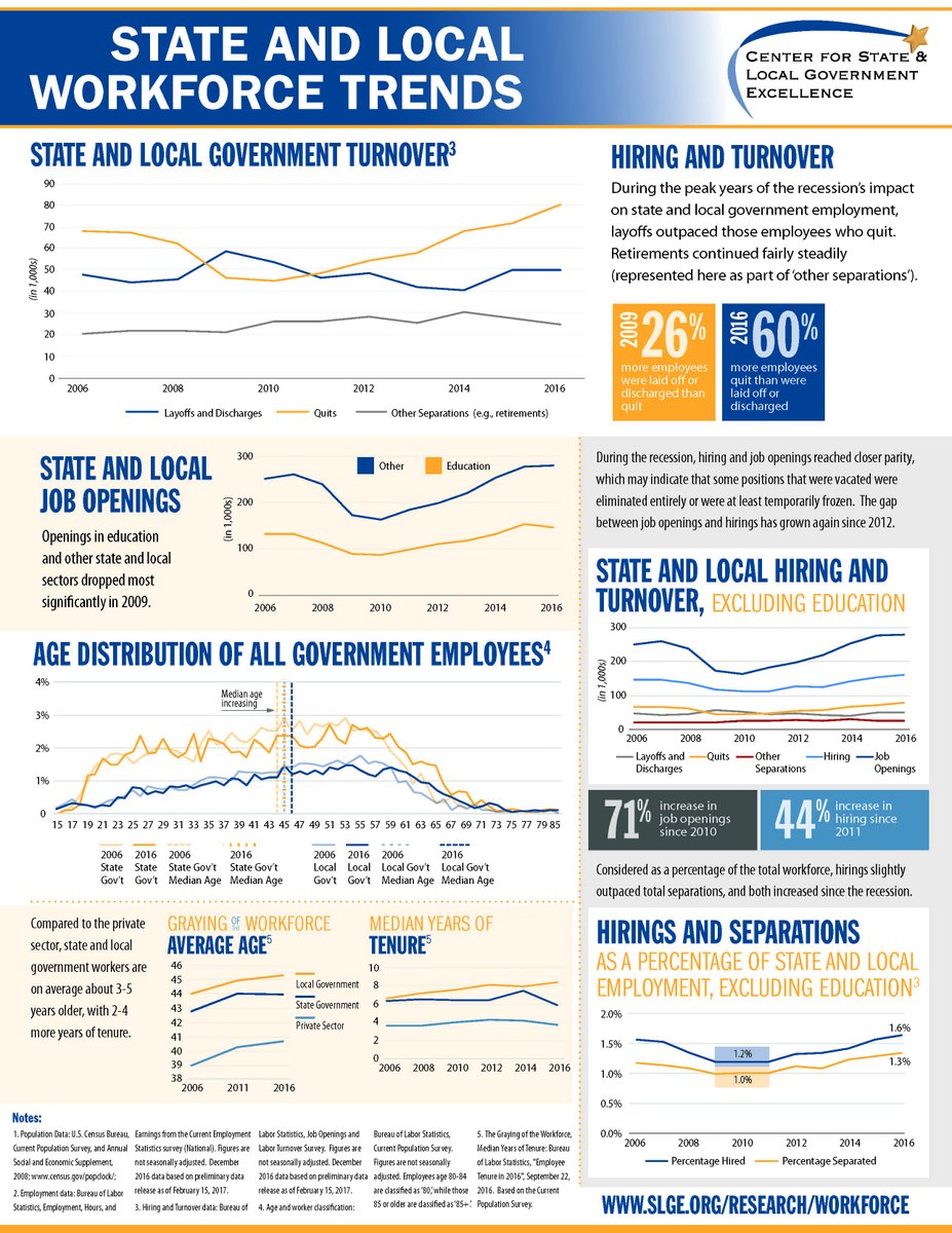 A look at the #localgov workforce trends Via @4GovtExcellence. https://t.co/OiTdVeEzS2