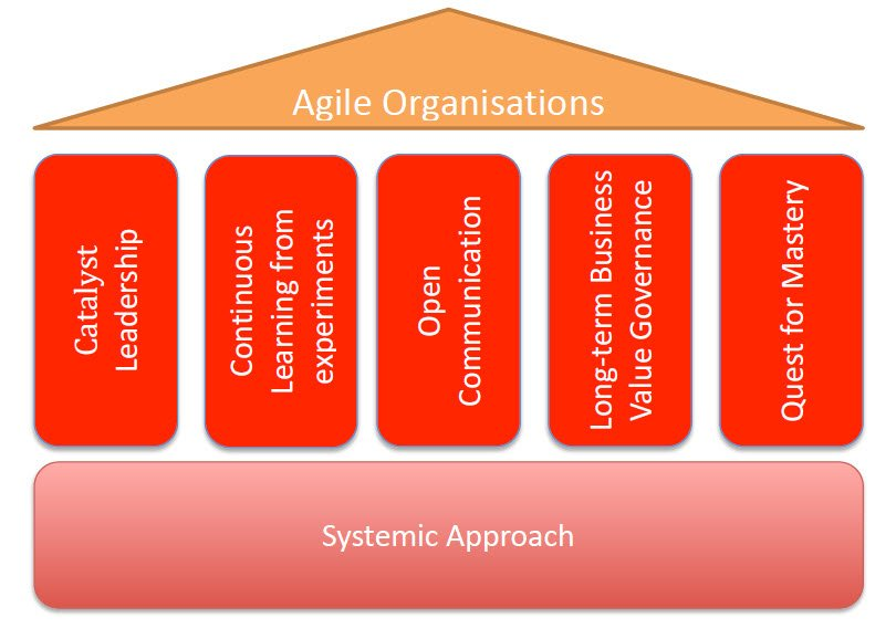 agile critical thinking framework The three foundational bodies of knowledge that inform safe are systems thinking, agile development, and lean product development systems thinking takes a holistic approach to solution development, incorporating all aspects of a system and its environment into the design, development, deployment.
