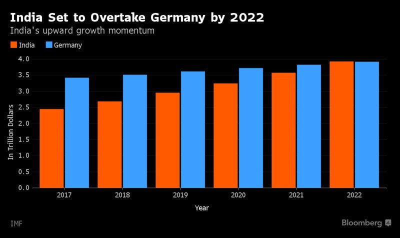 India on track to overtake Germany and knock Britain out of the world's top 5 economies https://t.co/opM6tRaINO