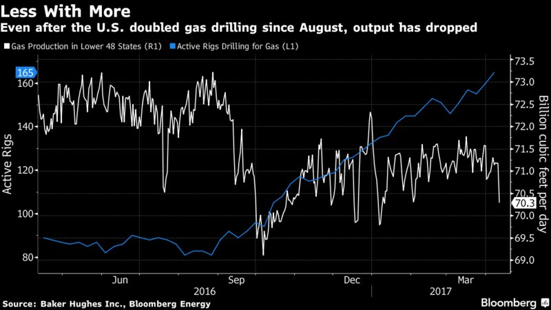 The number of rigs drilling for gas has almost doubled since August, but output continues to fall https://t.co/YhHehVwwft