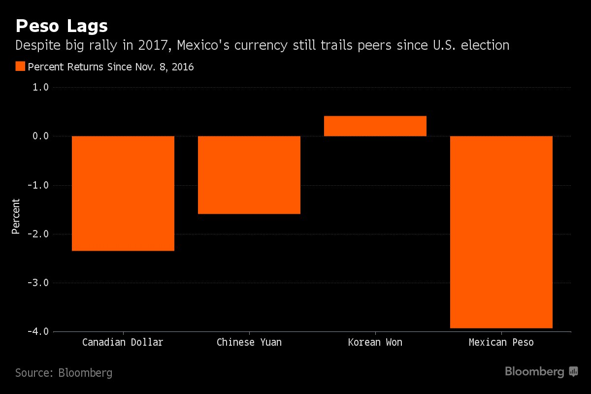 The peso's rally since Trump's inauguration hasn't been enough to undo the hit it took after his election https://t.co/rnzP8linKJ