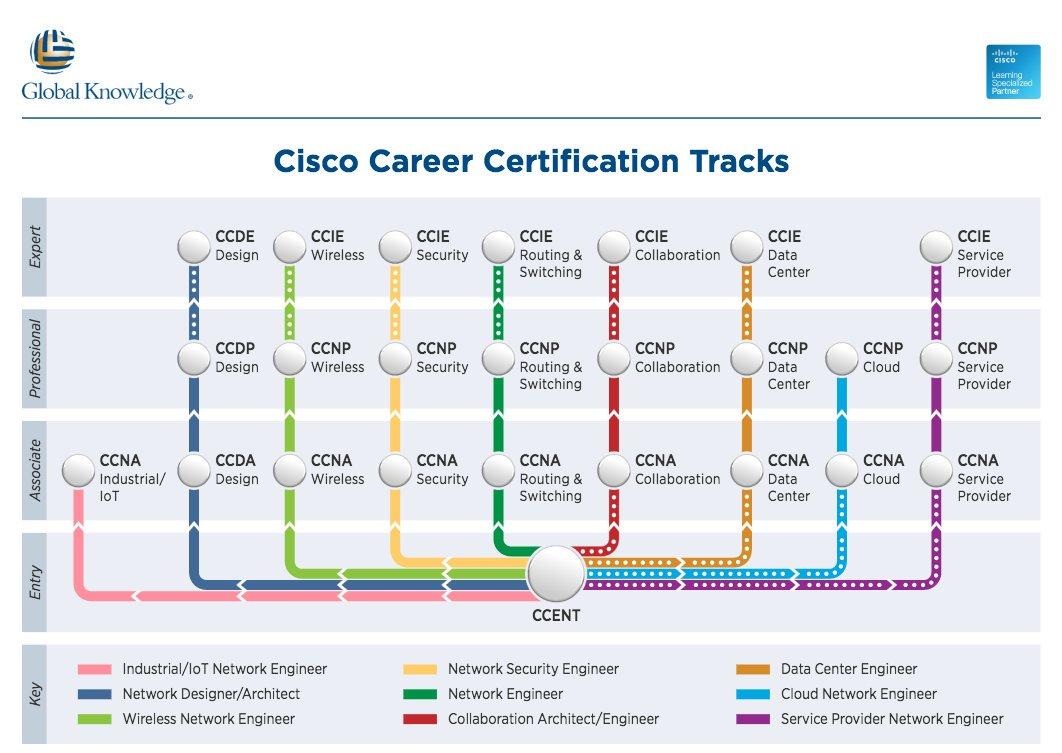 cisco certification path - Parfu kaptanband co