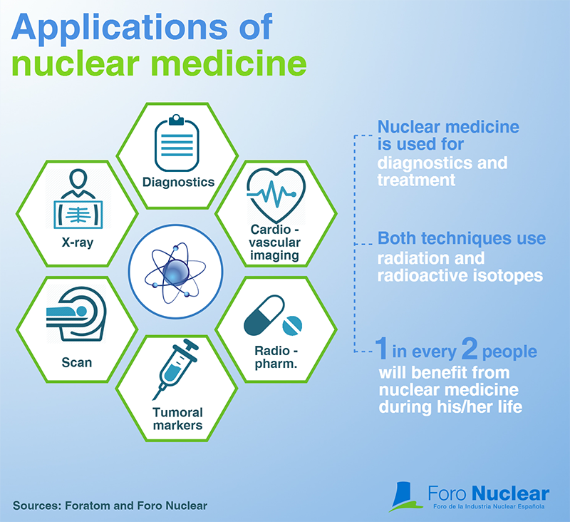 1 in every 2 people will benefit from #nuclear medicine during his/her life #nuclear #uranium #thorium<br>http://pic.twitter.com/TGdVEBldQ4