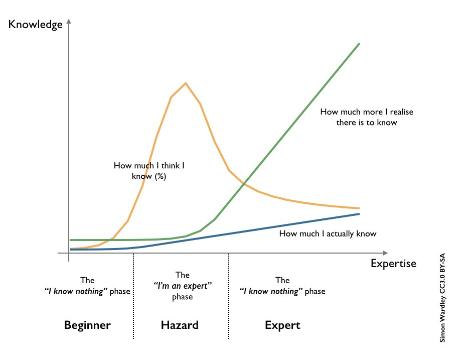 Great post: Avoiding the trap of low-knowledge, high-confidence theories by @asmartbear https://t.co/MDcoDwCnMi https://t.co/z42ESUWdQ3