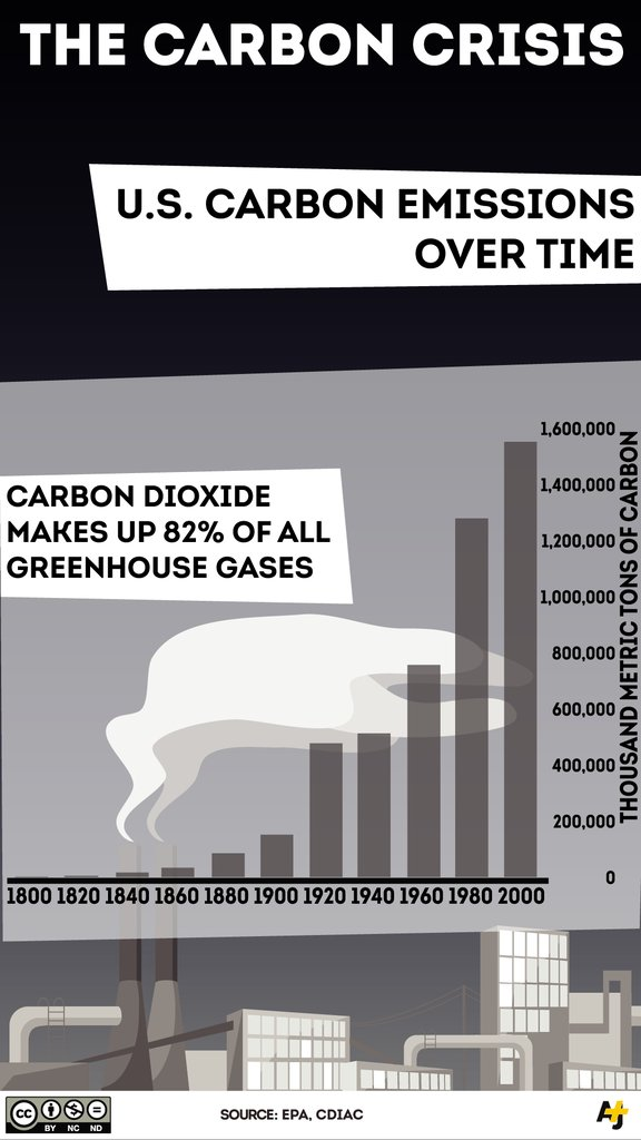 Facts For Today S Co2 Represent 82 Of All Greenhouse Gases And