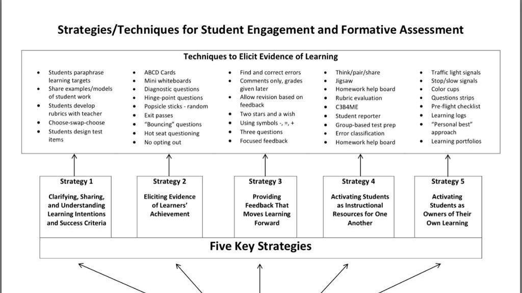 "Formative On Twitter: ""Check Out These Practical Techniques And"