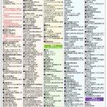 永久保存版です!!昨日の東京新聞朝刊に掲載された #「共謀罪」 対象の277とその分類の一覧表です。…