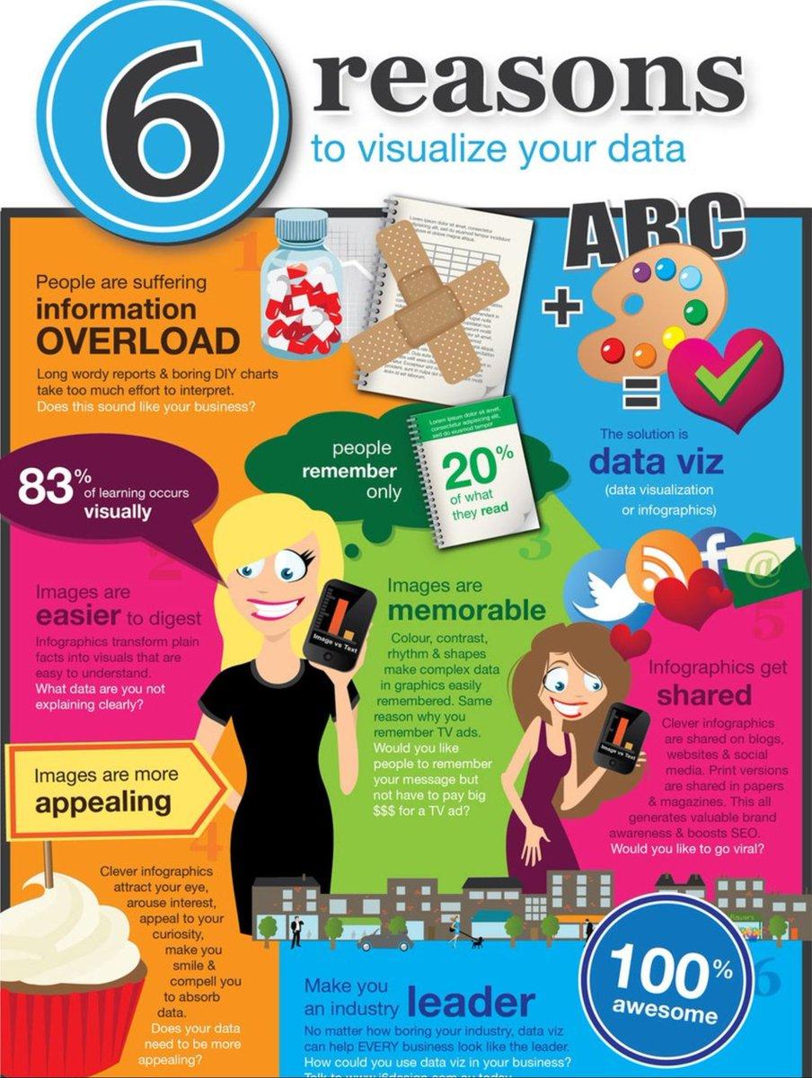 6 Major #Reasons To Visualize Your #Data. #BigData #DigitalMarketing #SMM #SEO #DataViz #Defstar5 #makeyourownlane #Video #CMO #Entrepreneur<br>http://pic.twitter.com/lB7tUCYtSj