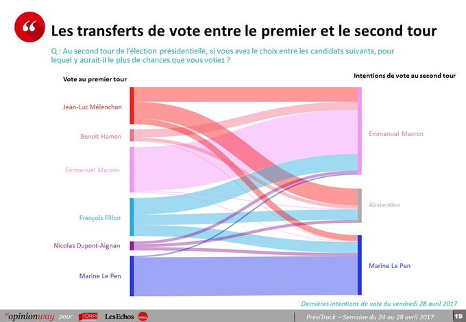 France: Change of voting behaviour in 1st and 2nd round (Opinion Way poll). #France #MLPNDA #Macron