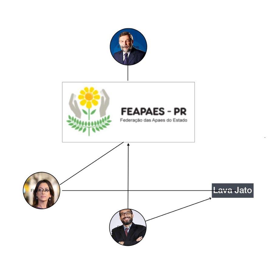 O caso das APAEs, os Arns e a esposa de Sérgio Moro https://t.co/H6wjKye2ME