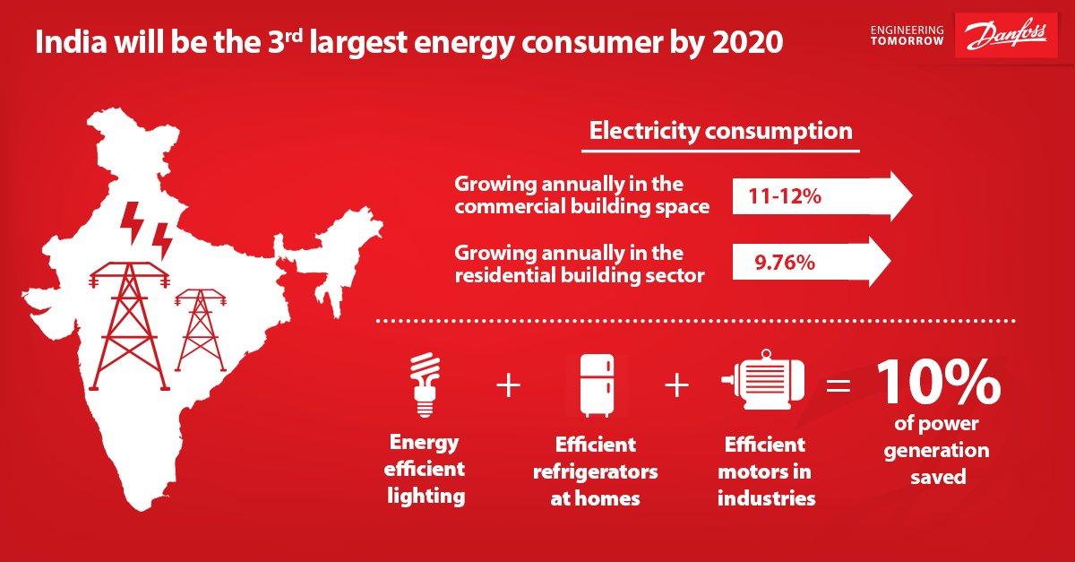 India will be the 3rd largest #energy consumer by 2020. #power @PiyushGoyal @MinOfPower @PiyushGoyalOffc @narendramodi @narendramodi_in<br>http://pic.twitter.com/ZDKNAYbr4U