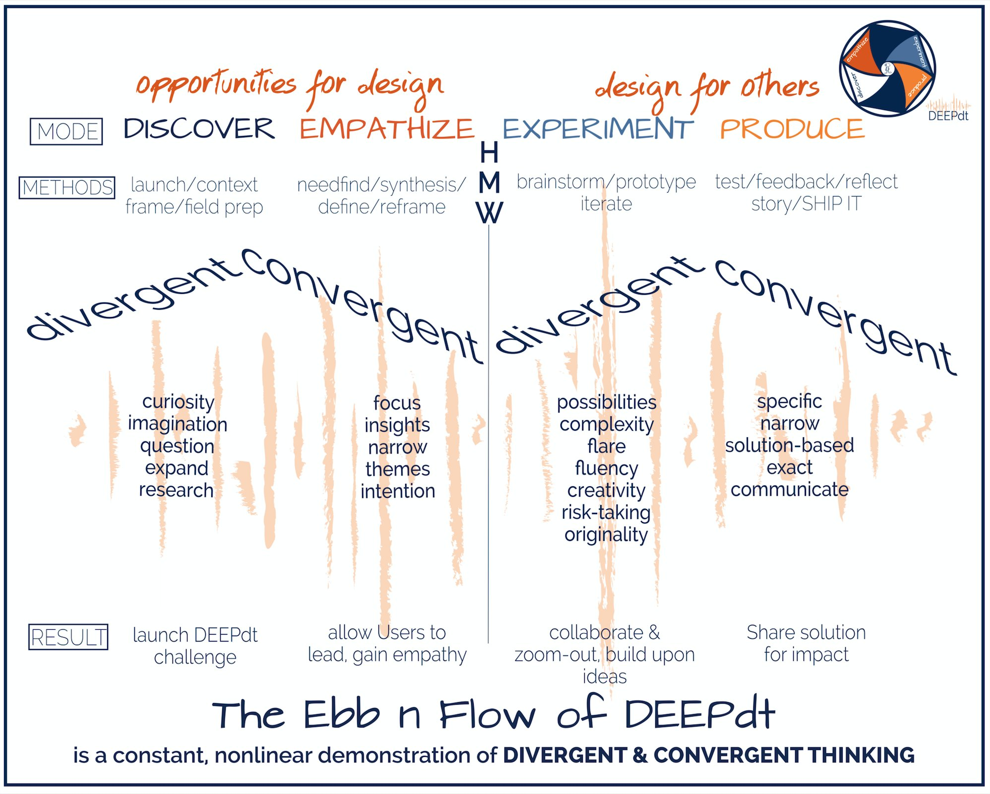 Divergent Convergent The Ebb N Flow of #DEEPdt Seeking Opportunities for design to Design for Others #dtk12chat #FutureNOWedu (a busy image) https://t.co/GtQMShHDta