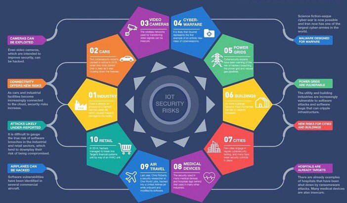 10 things #IoT #security targets! #SmartCity #Healthcare #Fintech #defstar5 #makeyourownlane #Mpgvip #AI #cybersecurity #tech #bigdata<br>http://pic.twitter.com/gS78skMeYo
