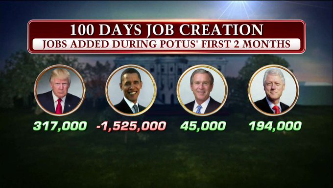 Jobs added during first 2 months - Trump vs. Obama vs. Bush vs. Clinton.