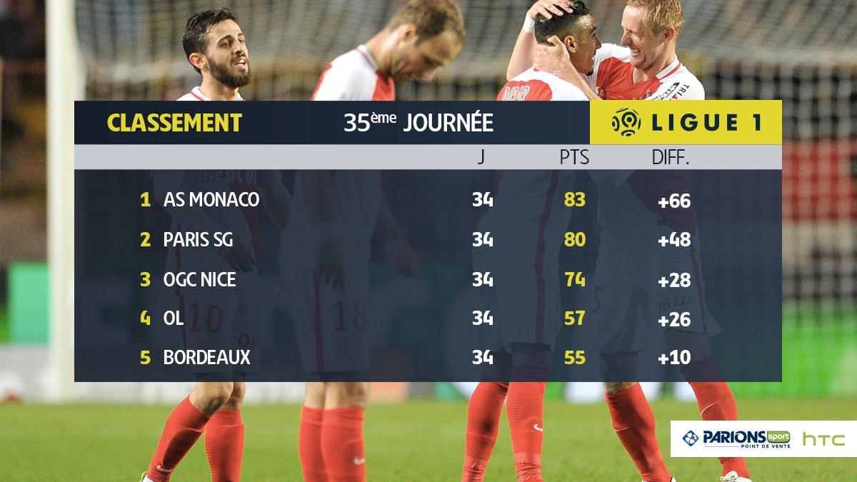 Лига 1. Монако переигрывает Тулузу и повторяет свой рекорд по набранным очкам в чемпионате - изображение 2