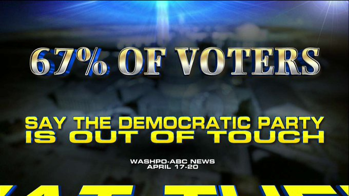 Poll: 67% of voters believe the Democratic Party is out of touch.