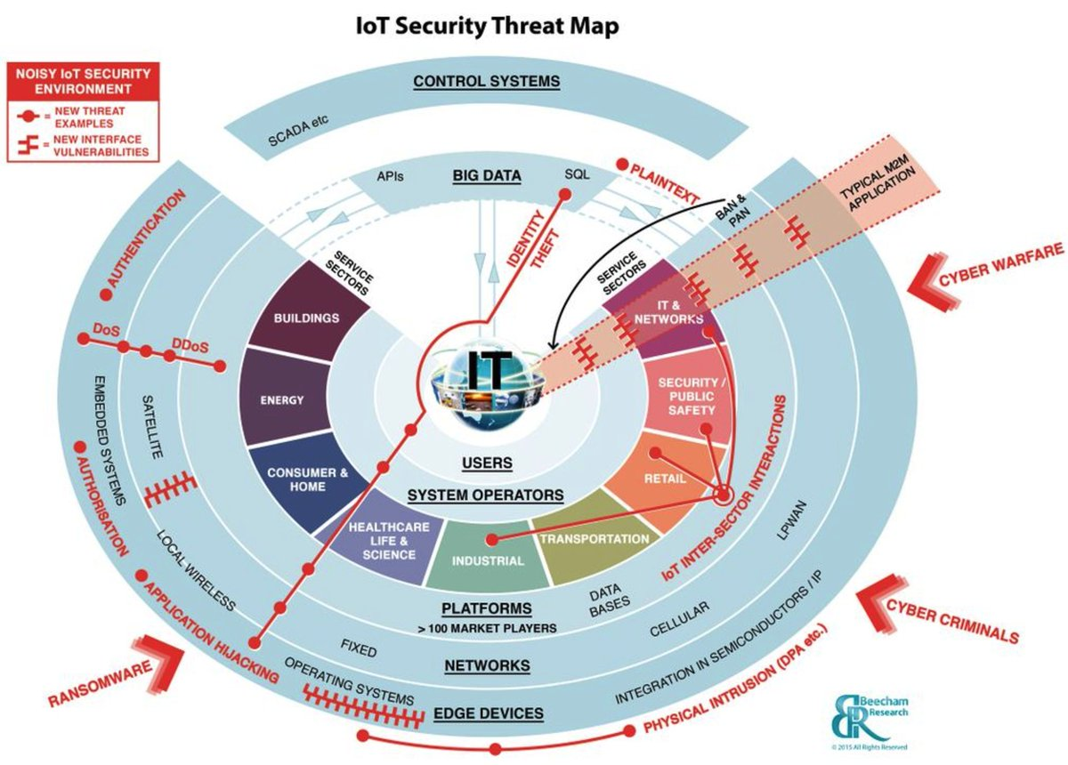 The #IoT #Security Market Map | #IIot #CyberSecurity #infosec #cybercrime #Ransomware #bigdata #industry40 #cloud #digitaltransformation<br>http://pic.twitter.com/JFET66CS5d
