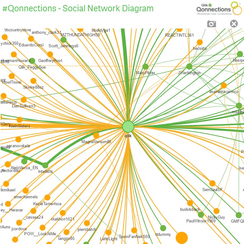 Qlik healthcare analytics twitter the qonnections social the qonnections social network is growing like a batch of sea monkeys network chart by miclae76 of agilossolutions qlikbranchpicittere4fitvkg0c ccuart Choice Image
