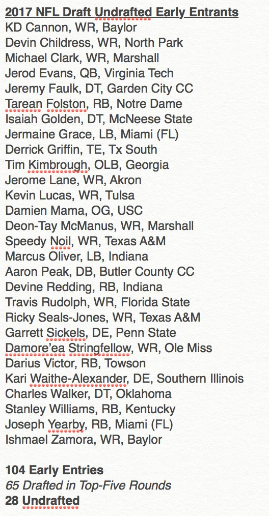 104 Players Declared Early for the 2017 #NFLDraft  28 Went Undrafted. More than 25%.  Full List: https://t.co/zkHbt7JLCd