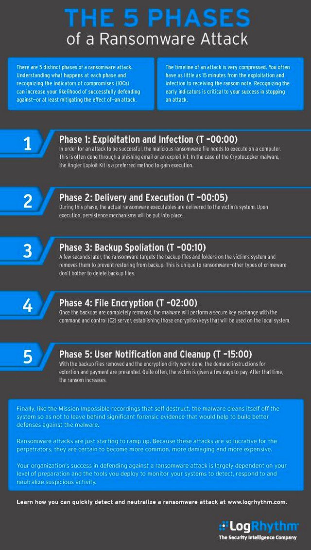 #CyberSecurity: The 5 Phases of a #Ransomware #CyberAttack [Infographic] [#exploit #hacking #rootsector #security #infosec #encryption]<br>http://pic.twitter.com/O9eV54sZY6