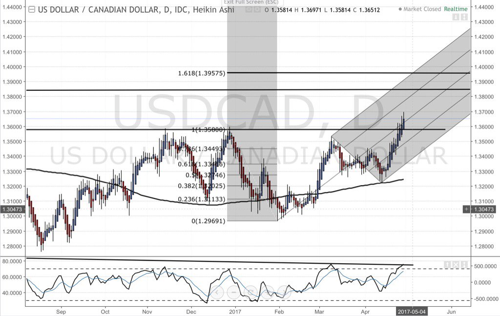 #USDCAD 1.36 looks out of the way now. We can start looking at 1.385+ <br>http://pic.twitter.com/yAbBrWZPaj