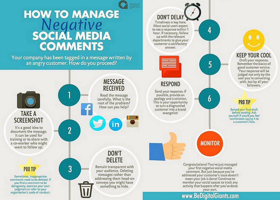 How To Manage Negative #SocialMedia Comments [Infographic]  #Socialmediamarketing #GrowthHacking<br>http://pic.twitter.com/4UpilqexwN
