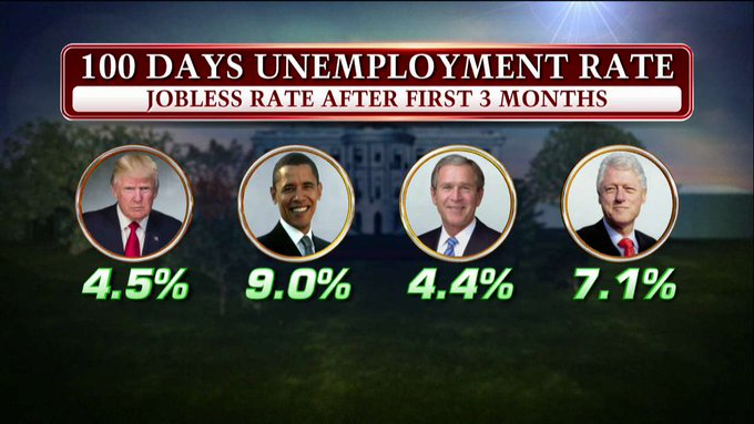 Fox News mocked over misleading graphic on economic growth under Obama, Trump https://t.co/BriDWKLplL