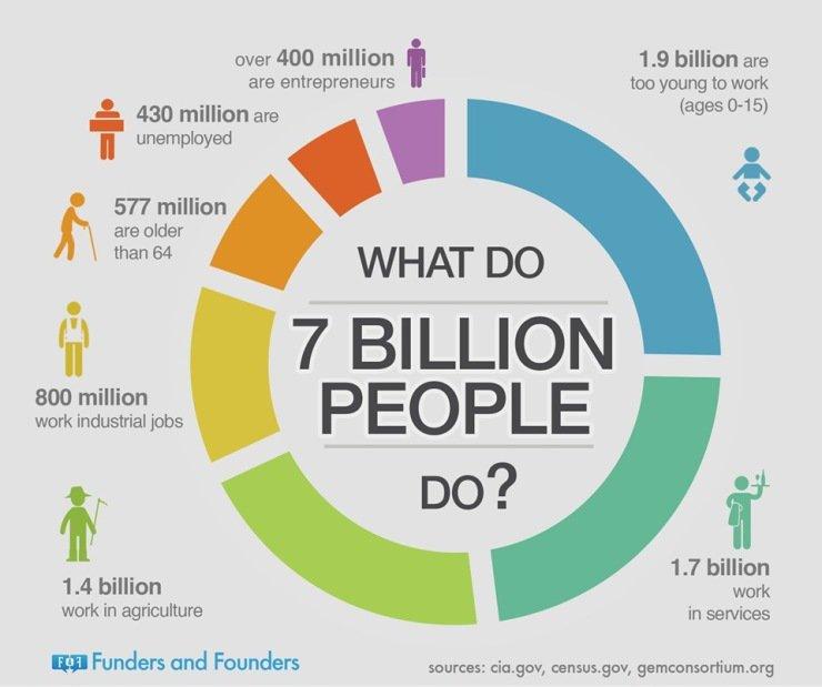 What Do 7 Billion People Do? #startups  #entrepreneur #tech #fintech #bigdata #AI #IoT #Leadership #Communication #Change #Leaders #science<br>http://pic.twitter.com/X1jvAkHXuG