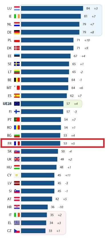 image de L'EU en Europe