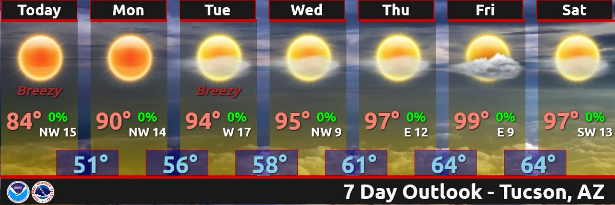 Warming trend this week peaking on Friday with Tucson flirting with the 1st triple digit high of 2017. #azwx