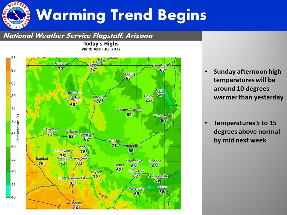 The warming trend begins today and continues into much of next week. #azwx