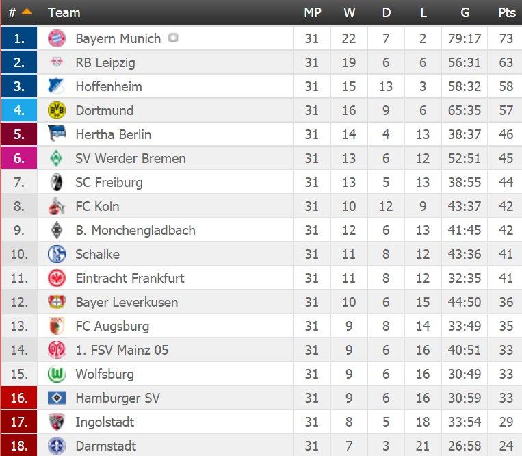 Bundesliga table - 3 matches to go : soccer