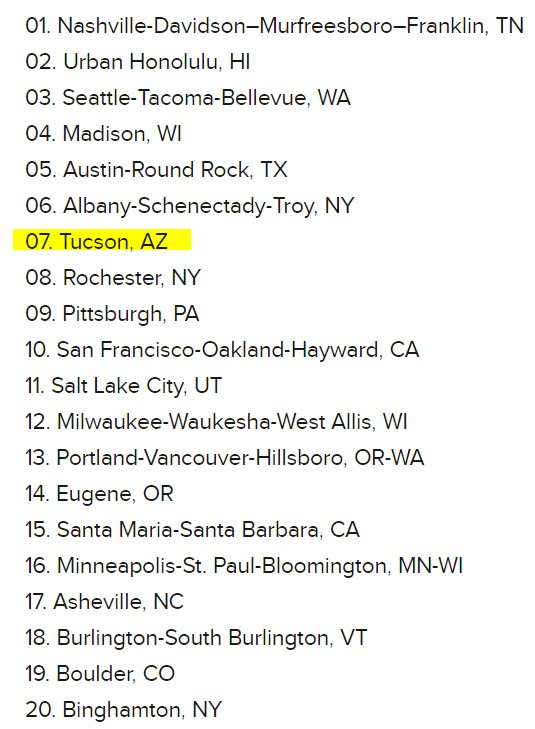 New study ranks BEST (& worst) US cities for music fans! WAY TO GO #Tucson coming in #7! https://t.co/YLClXLPm5N