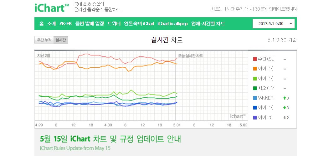 Instiz will be removing 3 music charts from iChart https://t.co/UnGMUY...