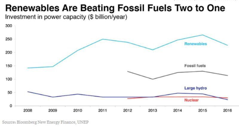 RT @AssaadRazzouk Investments In Renewables Beating Those In Fossil Fuels 2 to 1  #climate