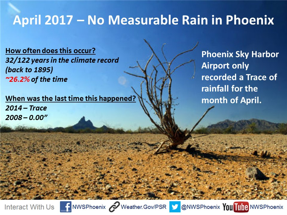 We're not expecting any rain today, so April will go down with only a Trace of precipitation in Phoenix. #azwx