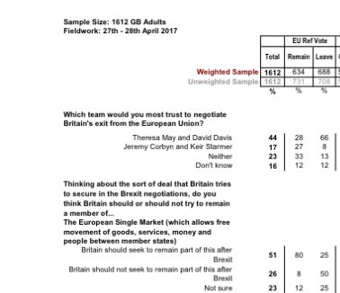 51% those polled by @YouGov /ST say Britain should stay Single Market member. 26% say not. Not on offer from main parties rep 75% of votes