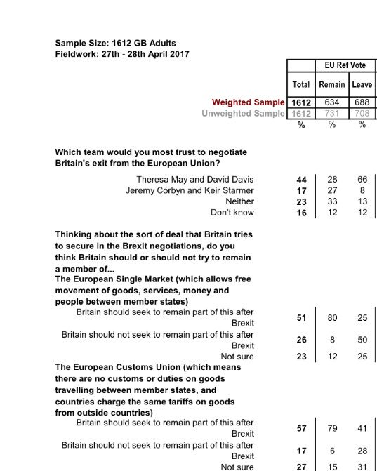 ...real shocker though - the Customs Union is even more popular. 57% of British voters say yes to staying in, 17% against, say @YouGov / ST