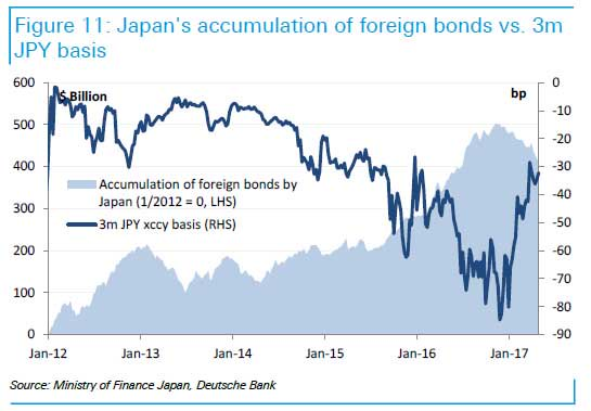 JPY basis vs TSY buying/selling by Japan