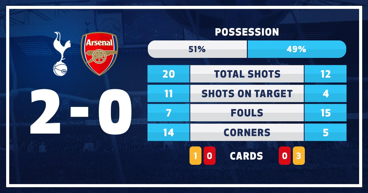 Today's north London derby, in numbers... #COYS https://t.co/aDEezeXtA...
