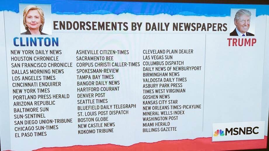 This will show you how important newspaper endorsement are: https://t.co/f2hEkoRnOq