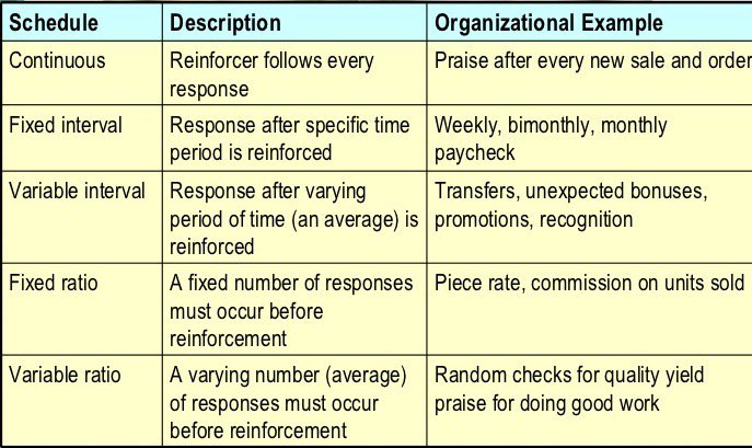Ap Psychology Review On Twitter Schedules Of Reinforcement With
