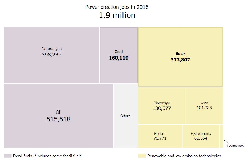 Today's energy jobs are in solar, not coal https://t.co/BaByIZ0bT1