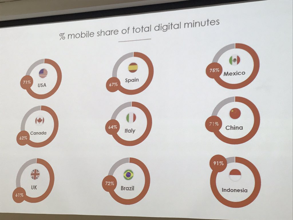 Whoa! % of mobile share in total digital minutes. Check out Indonesia!  - #smssyd17 #sms2017 https://t.co/zGYVSIKVEA