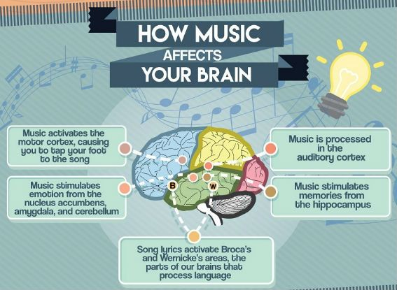how music affects the brain And now, advances in neuroscience enable researchers to quantitatively  measure just how music affects the brain the interest in the effects of music on  the.