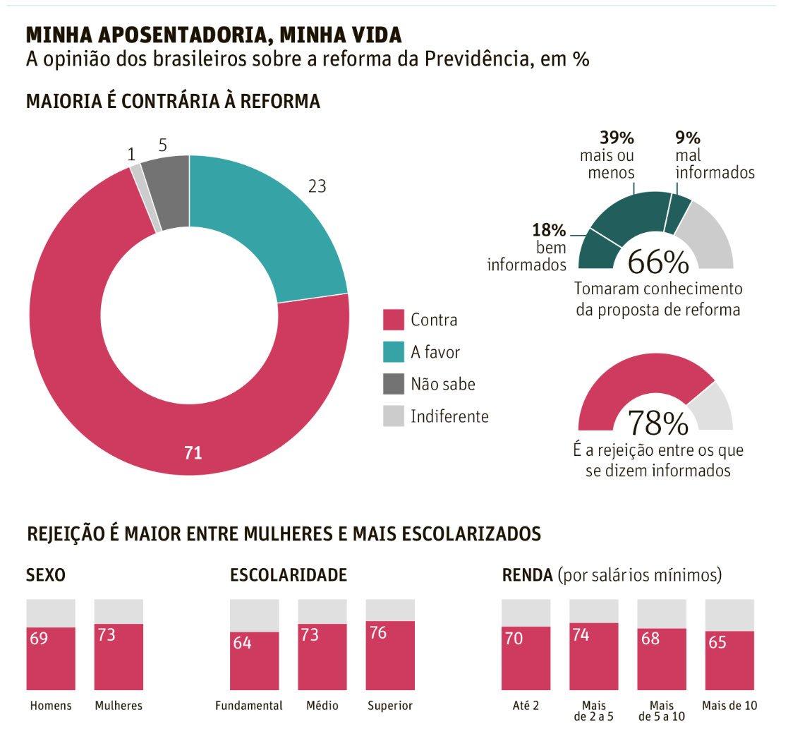 Pesquisa DataFolha confirma ampla rejeição a reformas do governo Temer: 71% rejeitam reforma da Previdência. Dados: 📊📉
