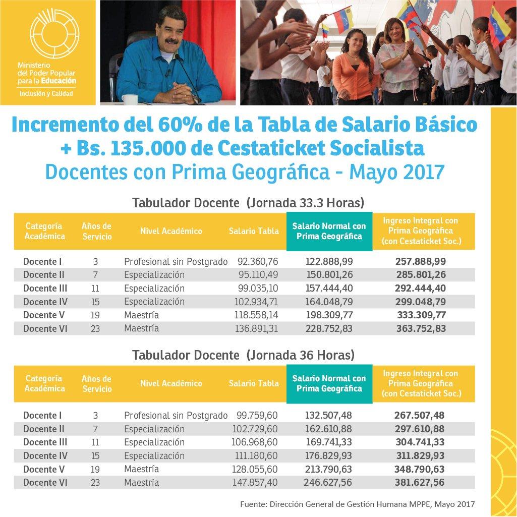 Resultado de imagen para tabla de salario docente mayo 2017